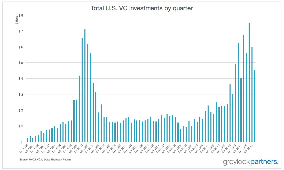 Total U.S. VC investments by quarter