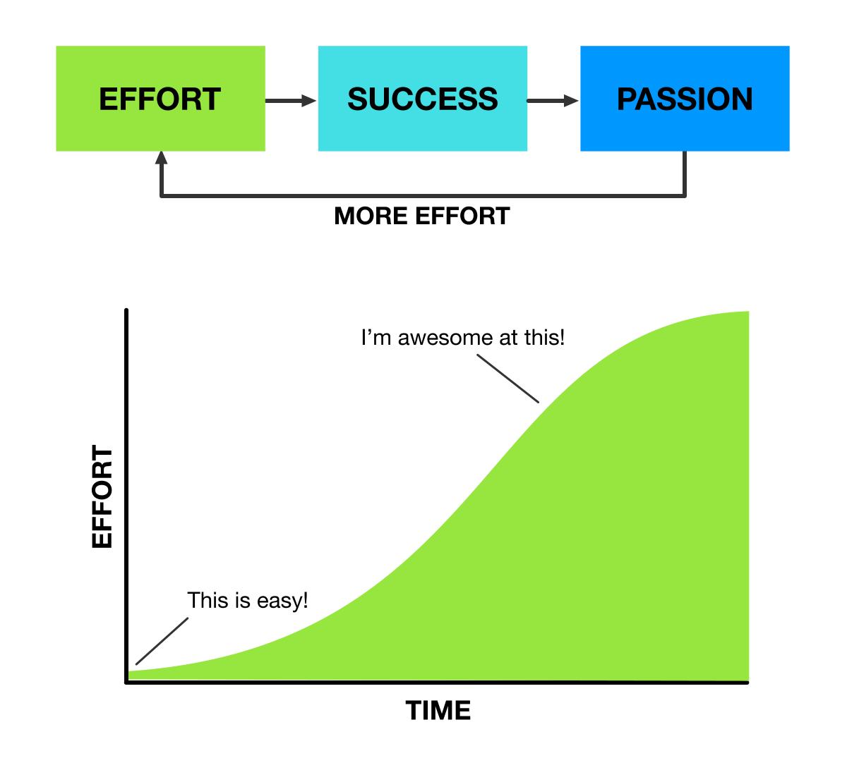 Effort over time