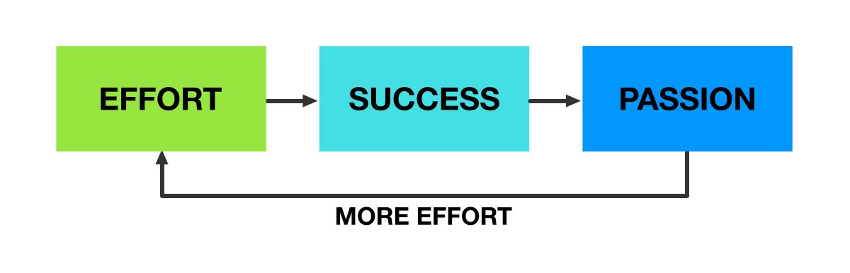 Success fuels passion