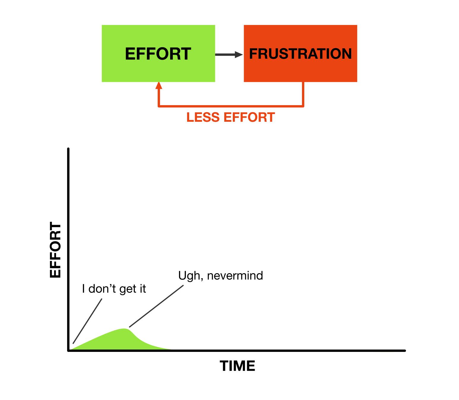 Effort over time: Frustration