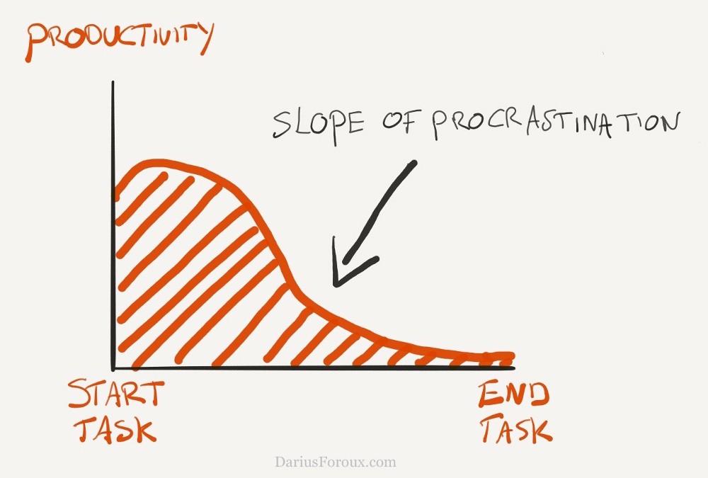 Slope of procrastination.