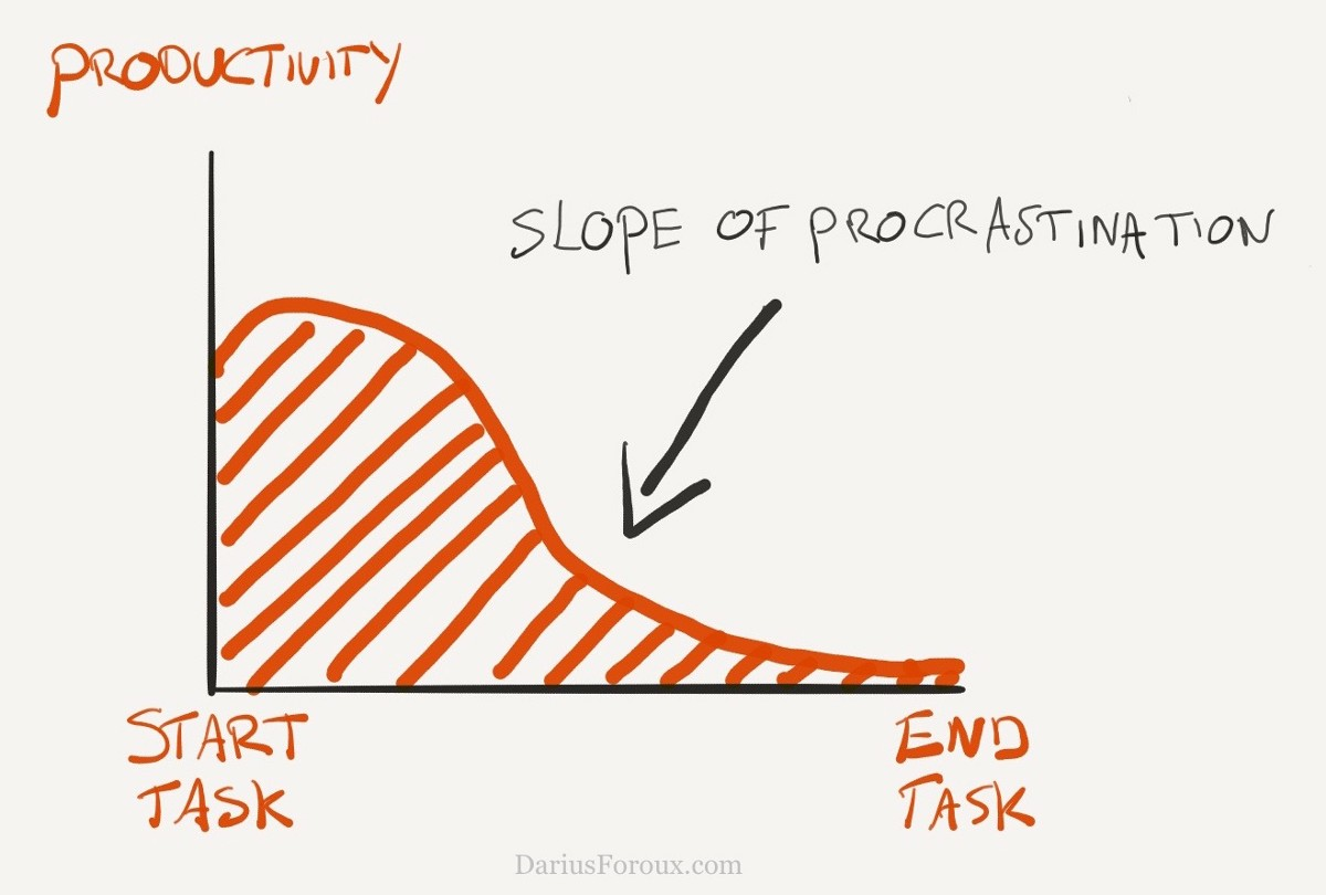 The funny thing about procrastination is that we all know that it's harmful.