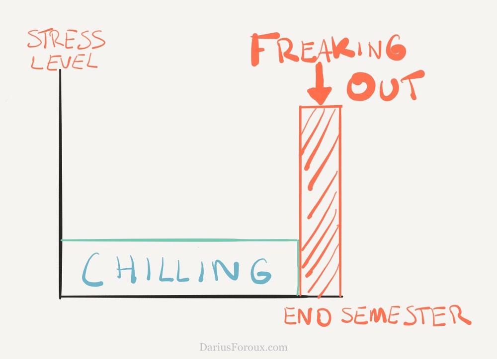 Stress level.