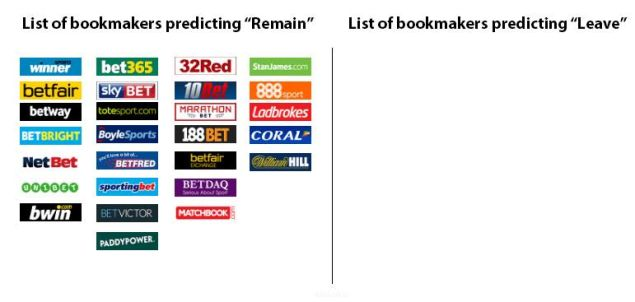 UK bookies and their bets.