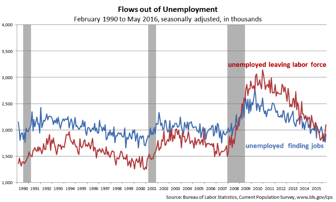 Flows out of unemployment.