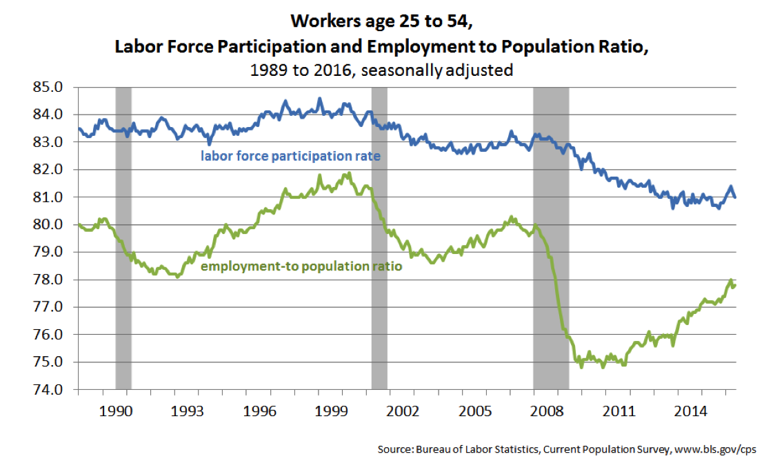Workers age 25 to 54.