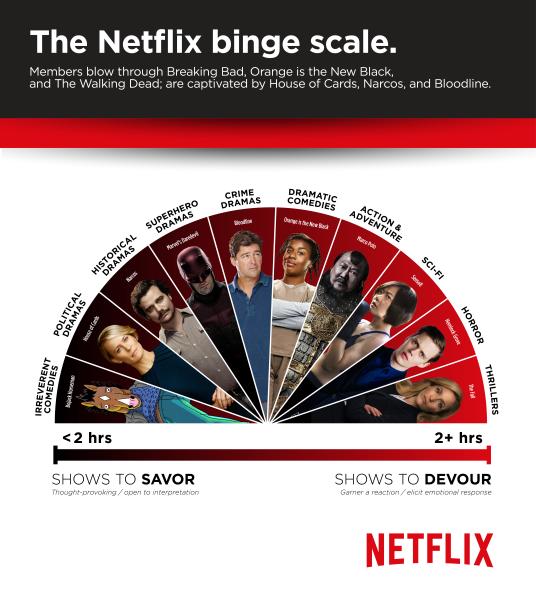 Netflix's Binge Scale.