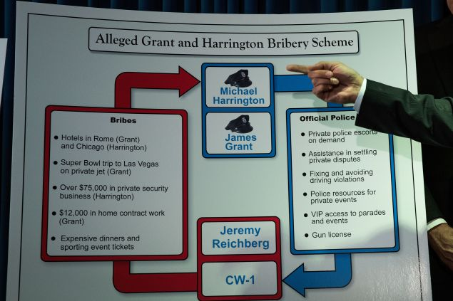 A chart from U.S. Attorney Preet Bharara's office outlining a corruption scheme alleged within the NYPD.