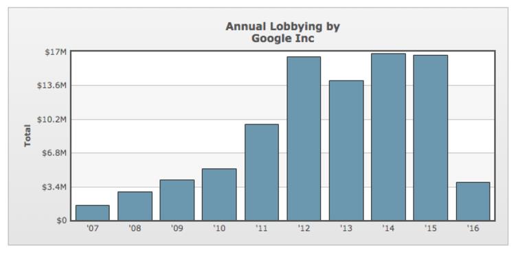 Annual lobbying by Google, Inc.