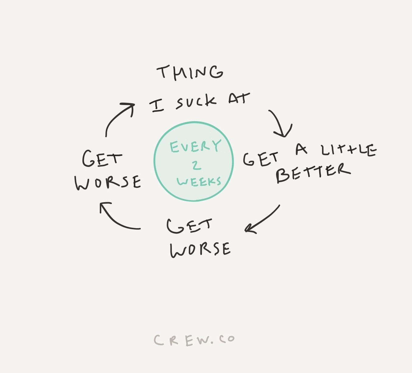 My behavior cycle