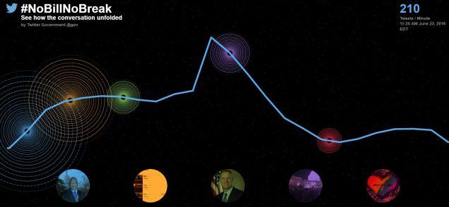 Twitter infographic tracking #NoBillNoBreak.