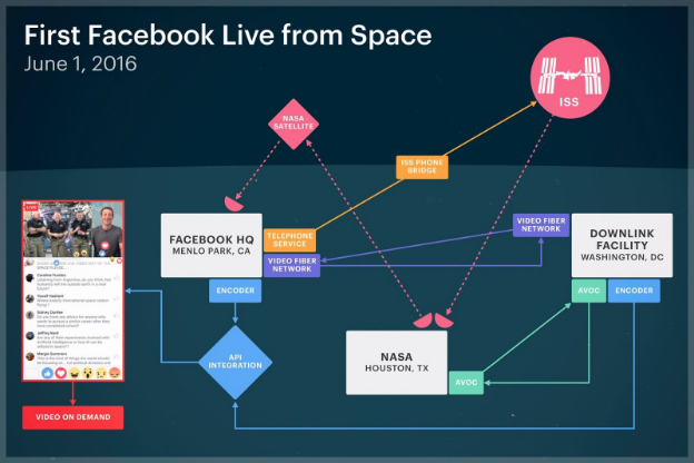 A diagram on how communication was established between Facebook and the ISS