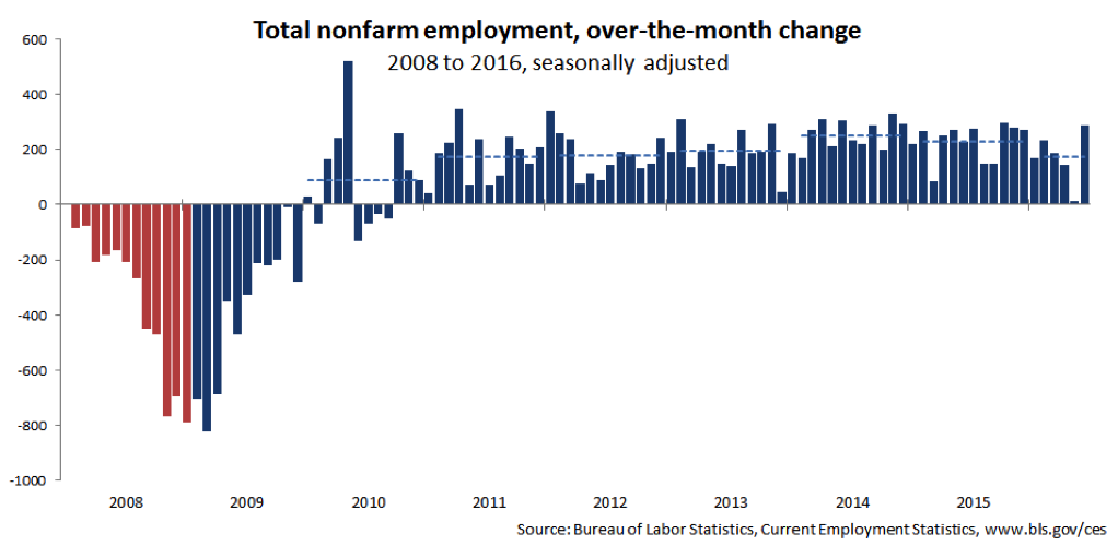 Total nonfarm employment, over-the-month change