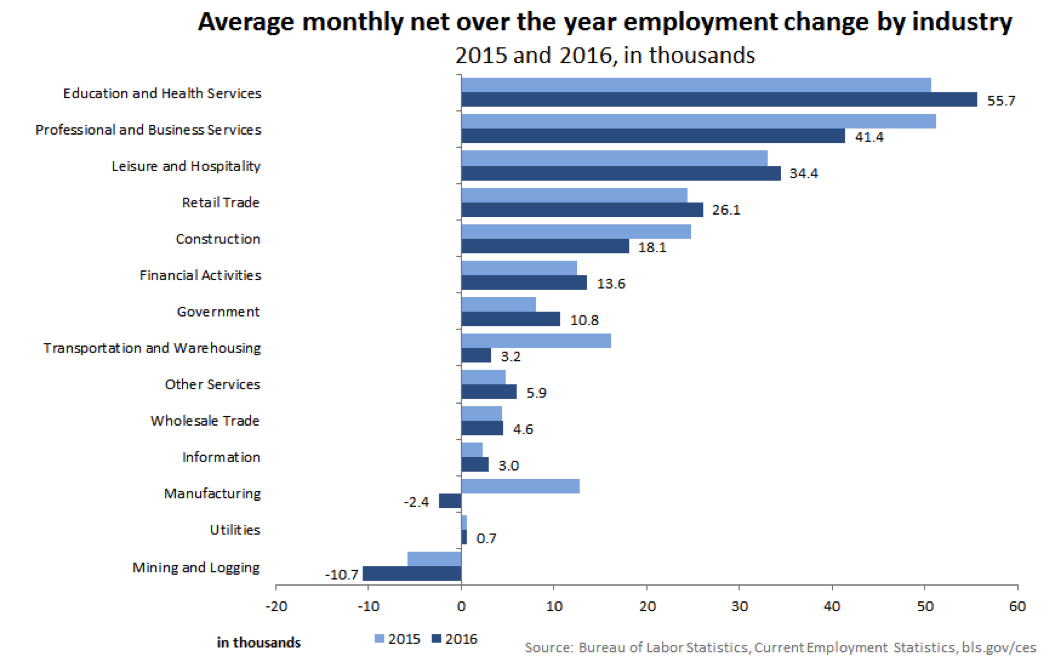 Average monthly net over the year employment change by industry