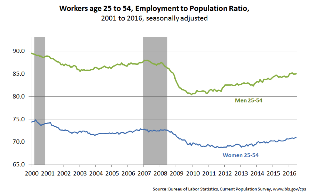 Workers age 25 to 54, Employment to Population Ratio