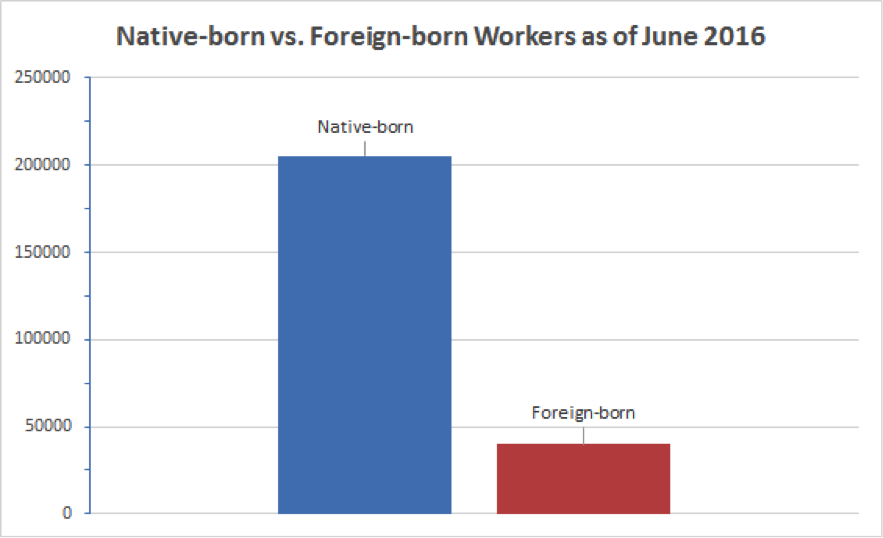 Native-born vs. foreign-born workers