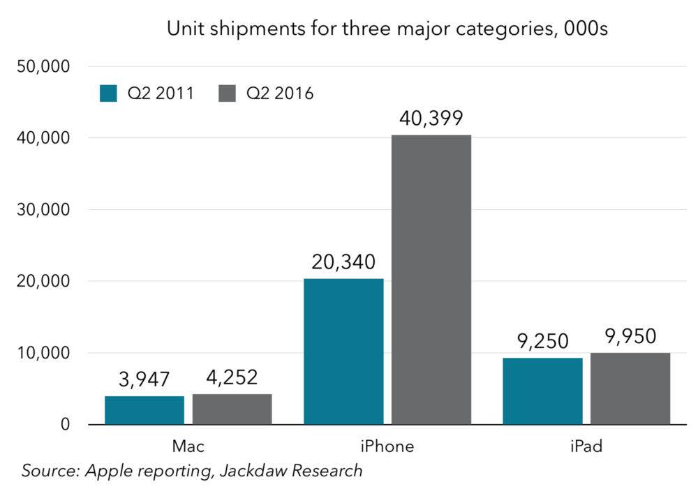Unit shipments for three major categories