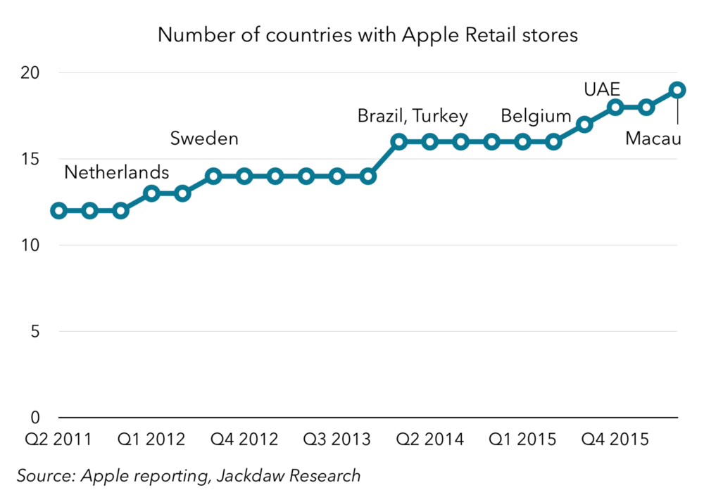 Number of countries with Apple Retail stores