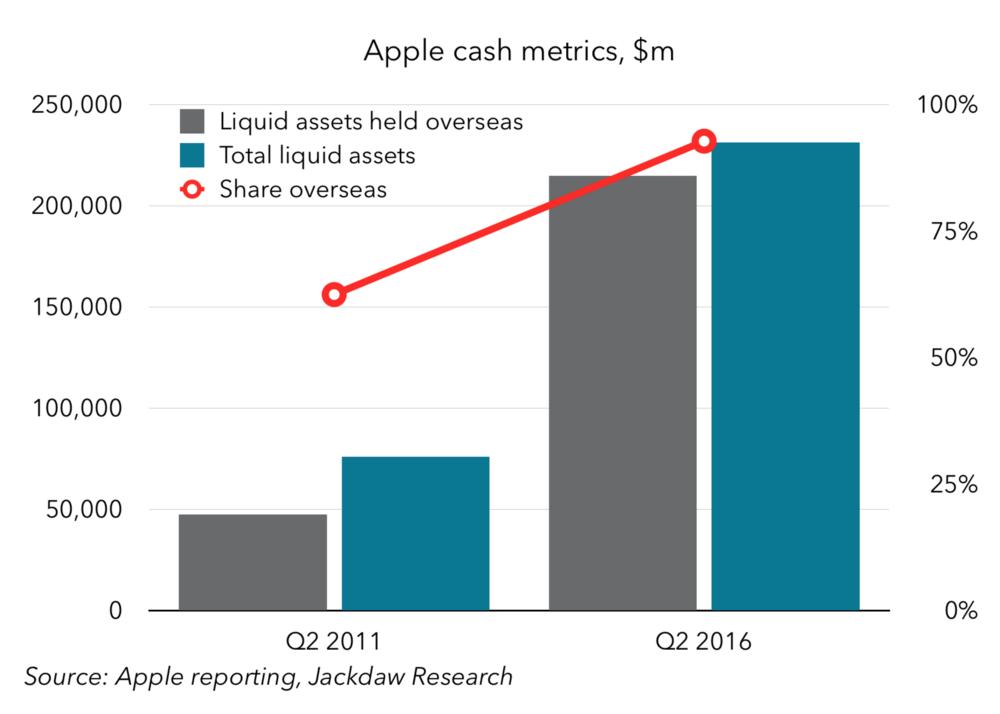 Apple cash metrics