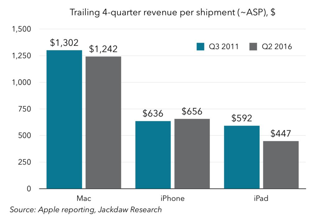 Trailing 4-quarter revenue per shipment