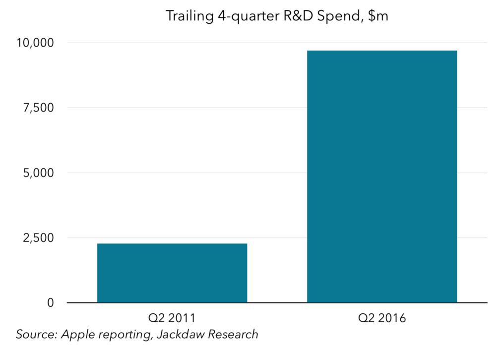 Trailing 4-quarter R&D spend