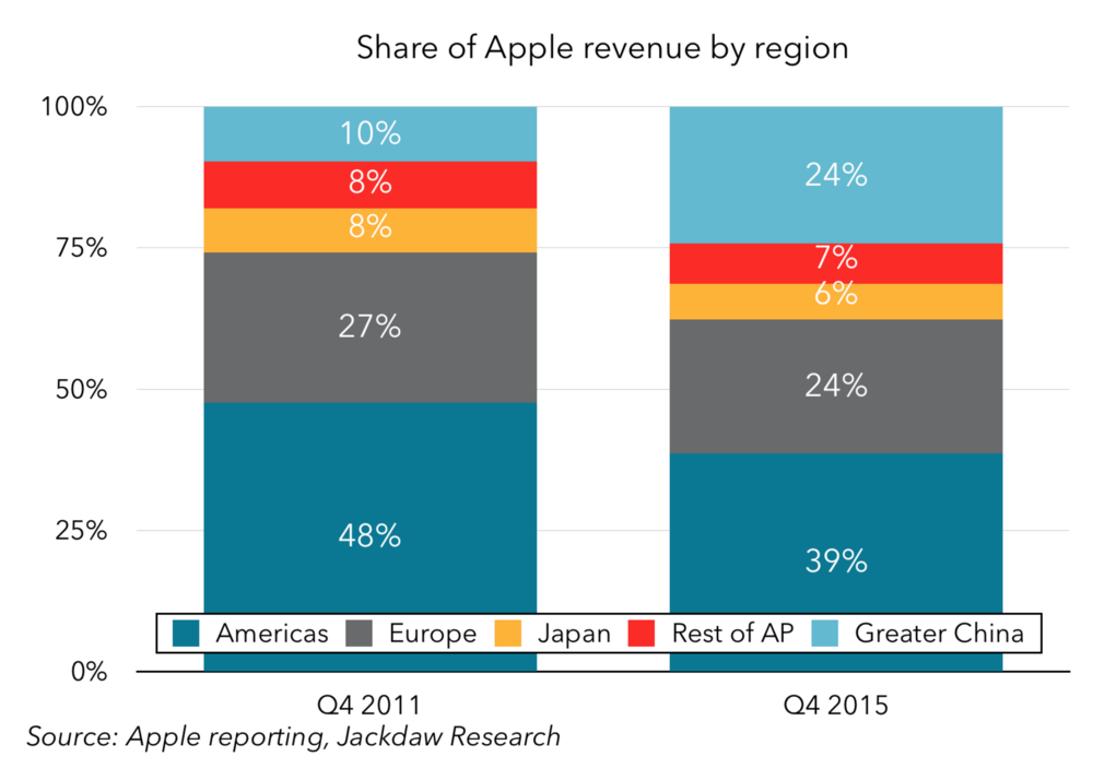 Share of Apple revenue by region