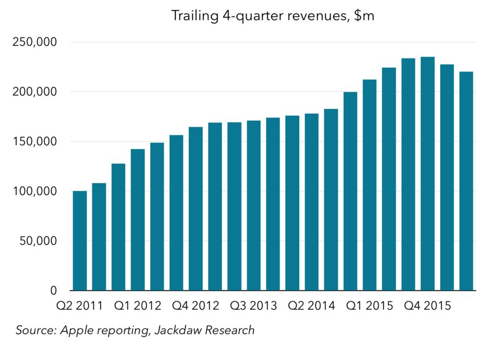 Trailing 4-quarter revenues