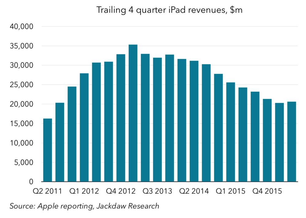 Trailing 4-quarter iPad revenues