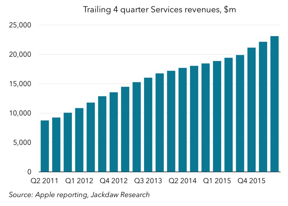 Trailing 4-quarter services revenues