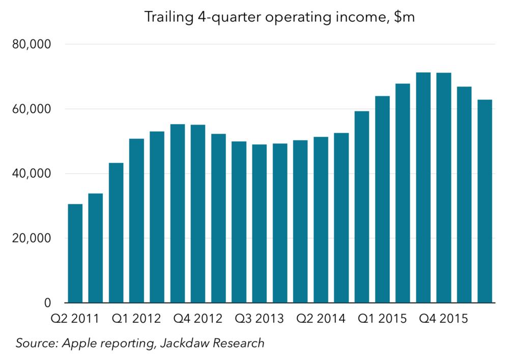 Trailing 4-quarter operating income