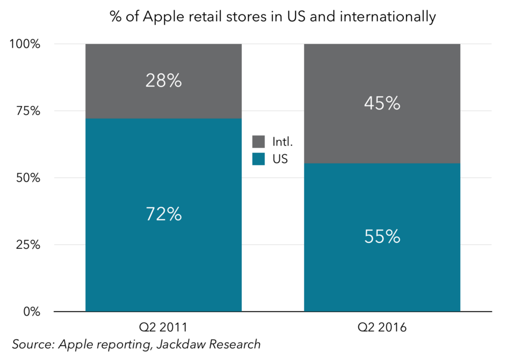 % of Apple retail stores in the US and internationally