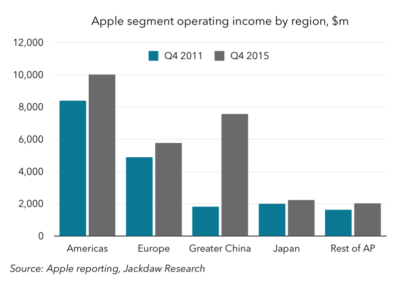 Apple segment operating income by region