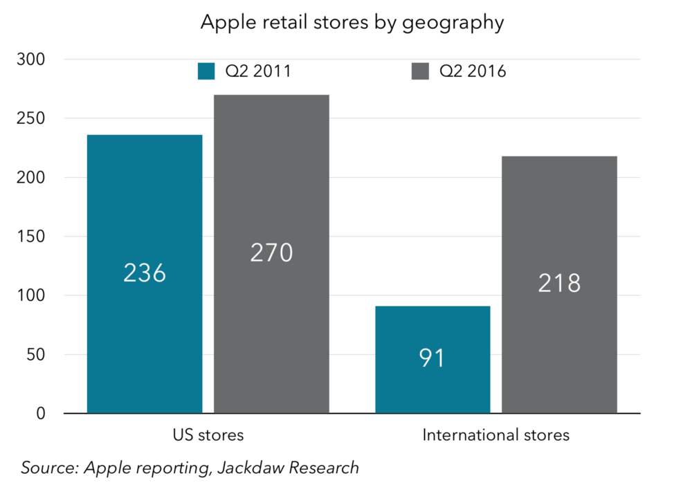 Apple retail stores by geography
