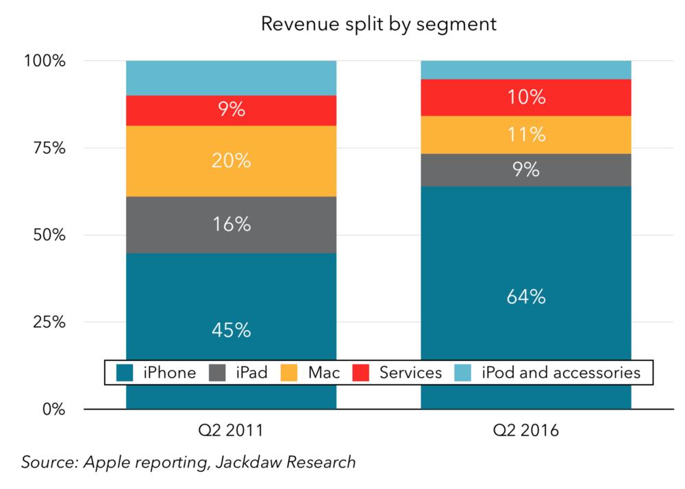 Revenue split by segment