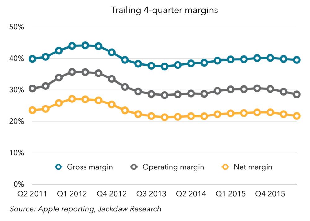 Trailing 4-quarter margins
