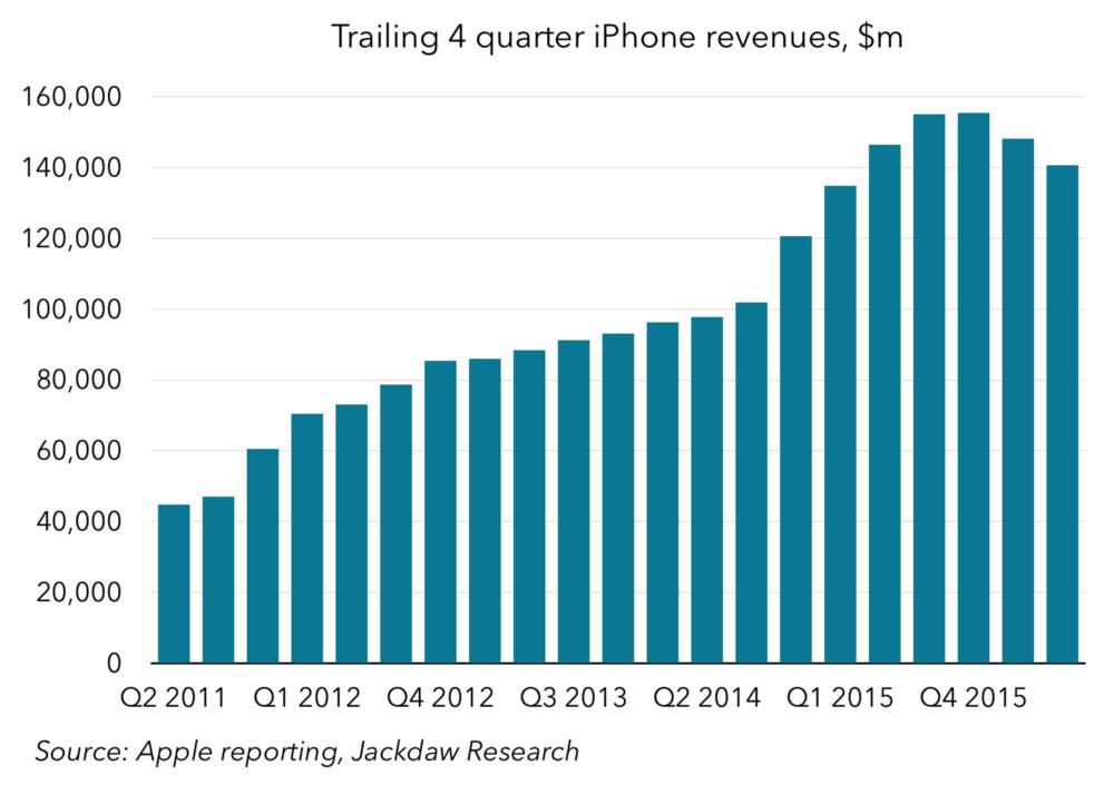 Trailing 4-quarter iPhone revenues