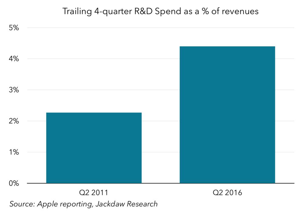 Trailing 4-quarter R&D spend as a % of revenues