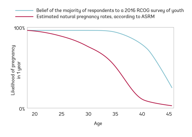 This graph shared by Extended Fertility shows that women are less fertile than they think.