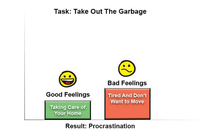 Results: Procrastination