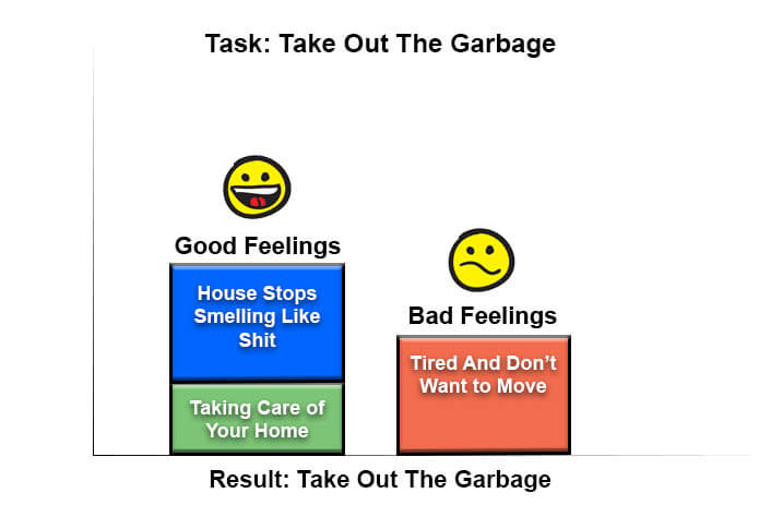 Result: take out the garbage
