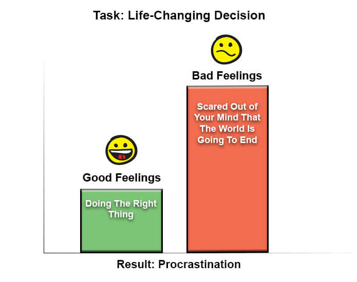 Result: Procrastination