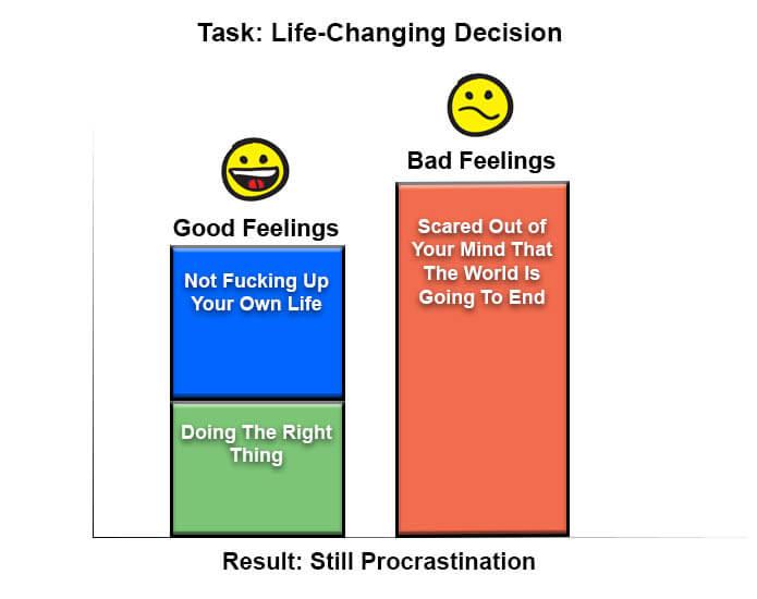 Results: Still procrastination