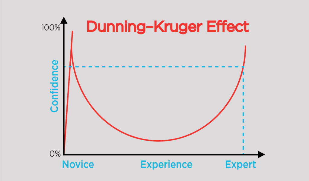 The Dunning-Kruger effect illustrates how bad we are at judging ourselves.