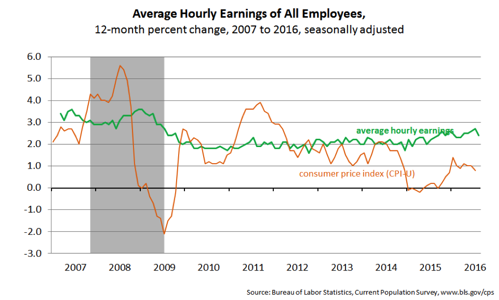 Average hourly earnings of all employees.