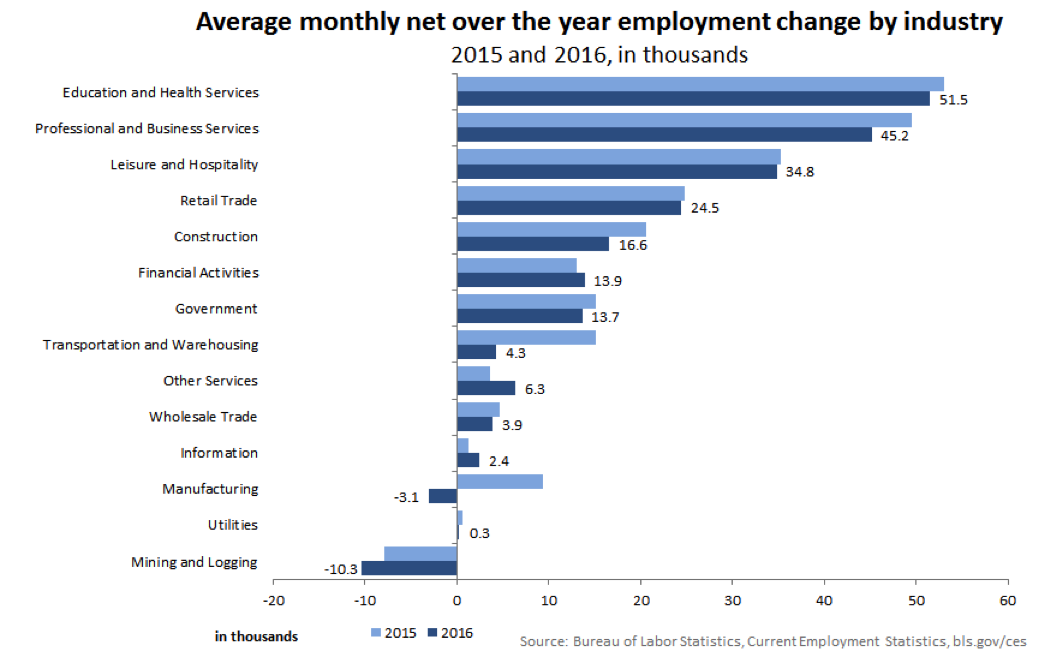 Average monthly net over the year employment change by industry.