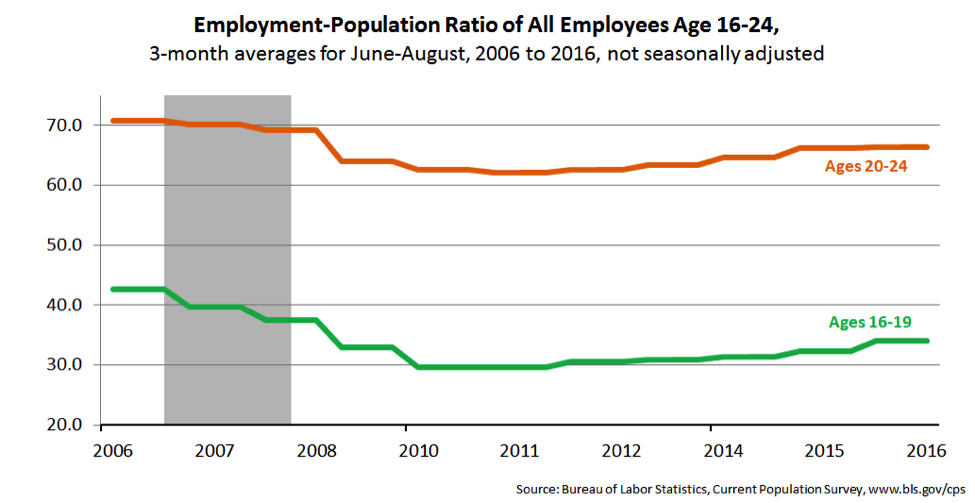 Employment-Population ratio of all employees age 16-24.