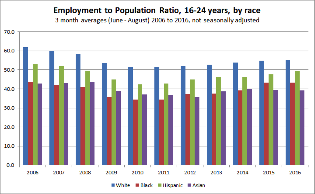 Employment to population ratio, 16 to 24 years, by race.