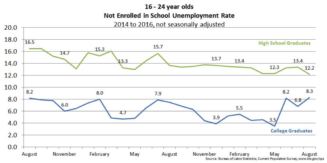 16 to 24 year olds not enrolled in school unemployment rate.