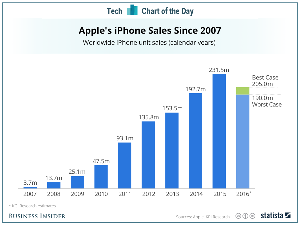 iPhone sales since 2007.