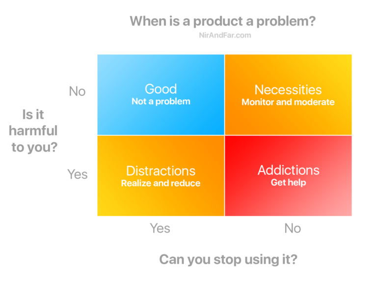 When is a product a problem?